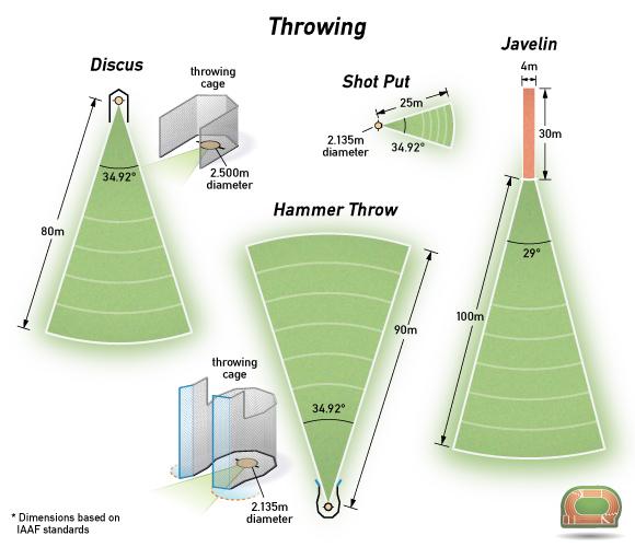 Hammer Throw Field Athletics Hammer Throw