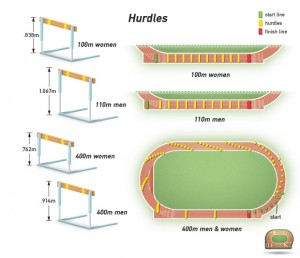 athletics-hurdles