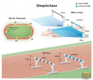 athletics-steeplechase